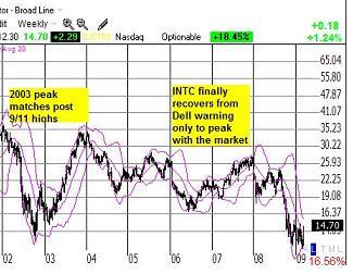 Intel-chart